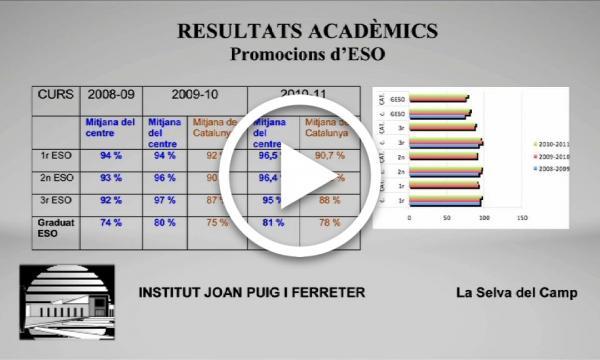 L'institut Joan Puig i Ferreter en xifres